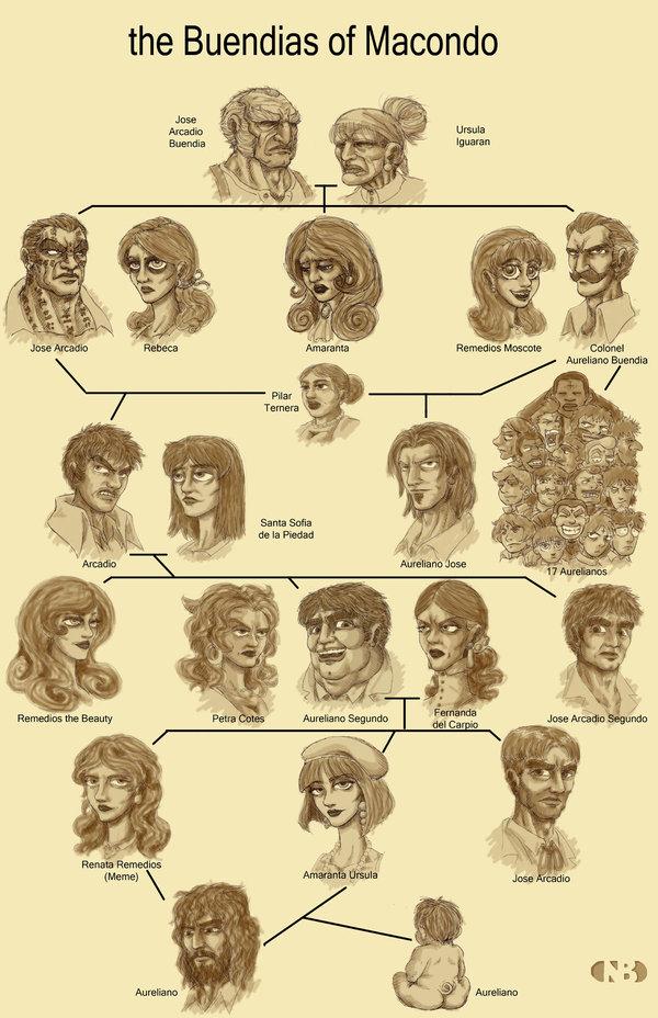 OHYS Family Tree